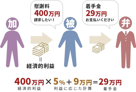 着手金の説明図